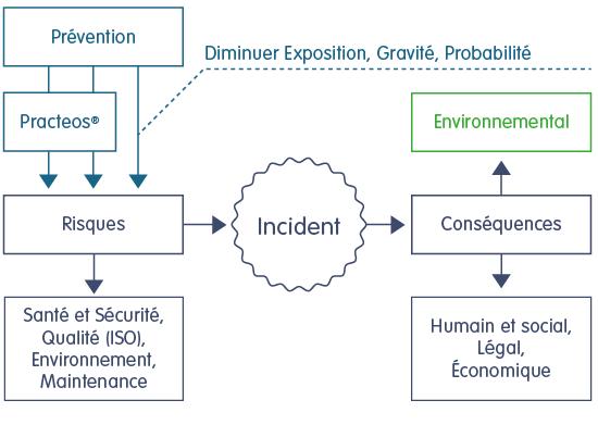 schema-minimiser-risques-corr